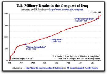 Casualties in Iraq