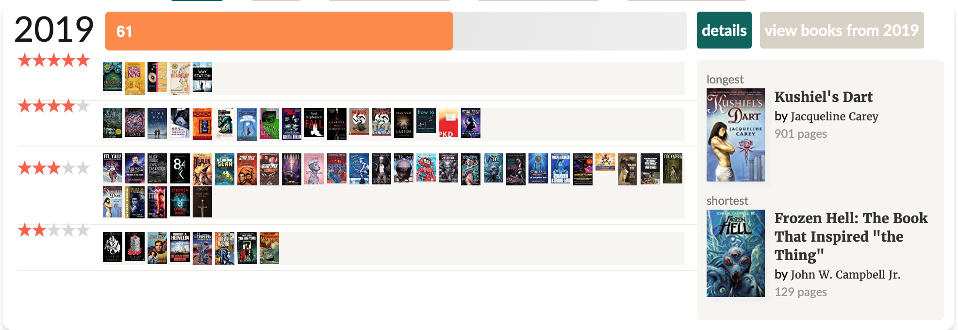 My 2019 reading stats from Goodreads