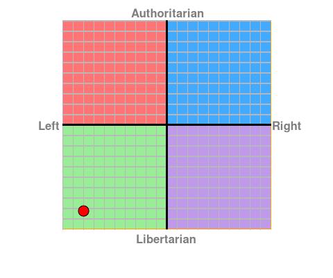 Political Compass chart