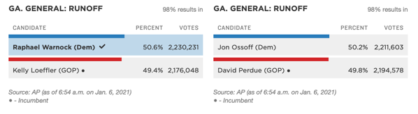 NPR GA Results at 98% Reported